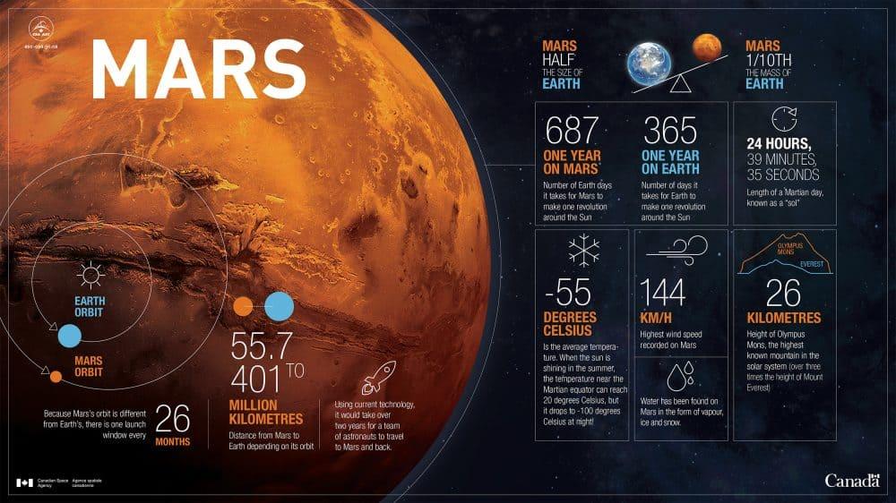 Mars İnforgrafik Sunum Tasarımı