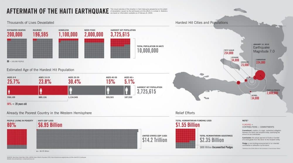 Haiti Deprem İnfografik İstatistikler